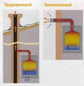 Коаксиальные дымоходы